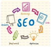 updates, rankings, links, keywords: internet advertising methods
